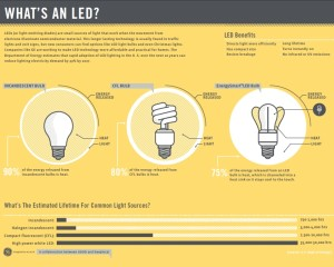 led cfl incandescent light bulb comparison